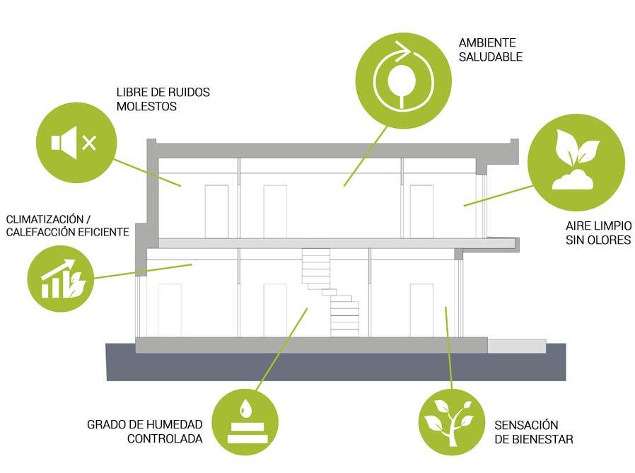 esparza-Passivhaus: Beneficios